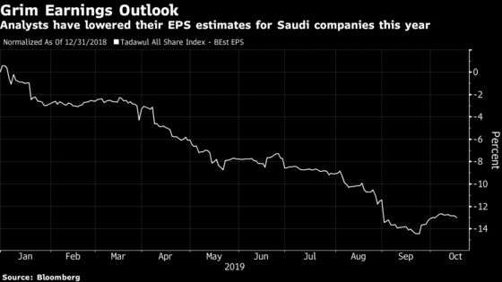 Aramco's IPO Comes as Saudi Markets Head for Even Rougher Waters