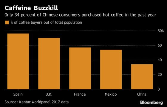 Why Bill Ackman And Coca-Cola Are Betting Big on Coffee In China