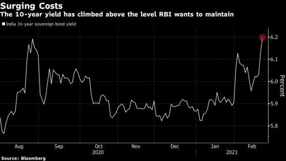 Bond-Market Revolt Endangers India's Fragile Recovery