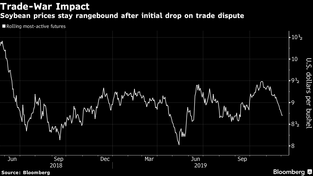Soybean prices stay rangebound after initial drop on trade dispute