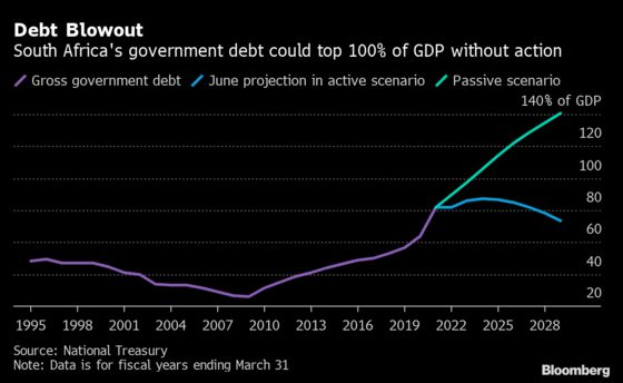 How the Virus Worsened South Africa's Debt Woes