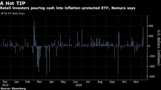 Nomura Quant Warns Trend Followers May Ditch All Treasury Longs
