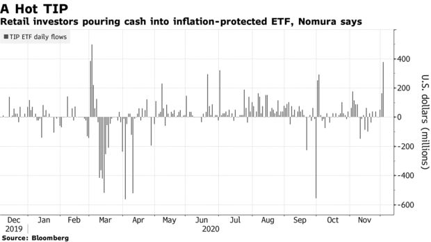 Retail investors pouring cash into inflation-protected ETF, Nomura says