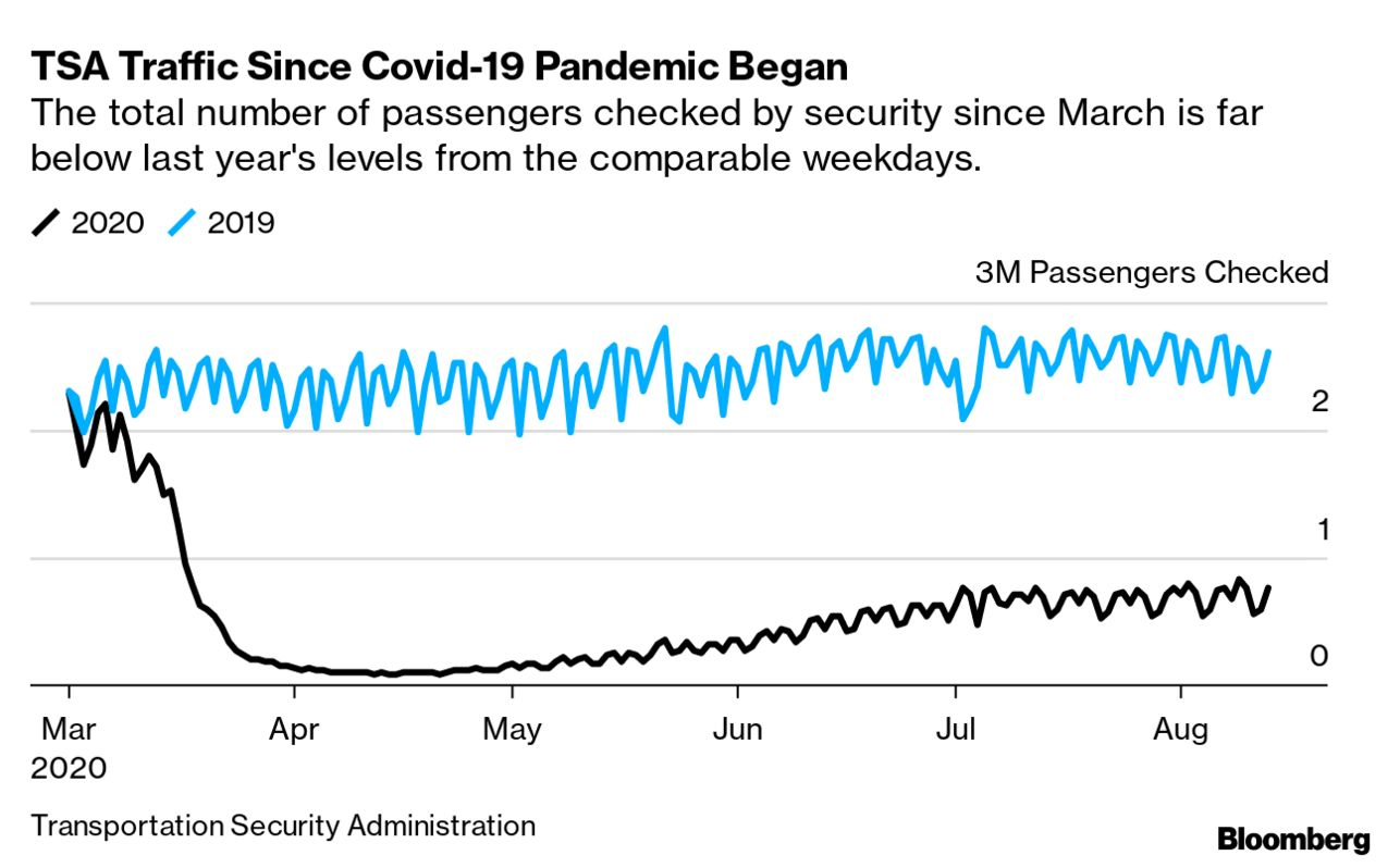 TSA Traffic Since Covid-19 Pandemic Began