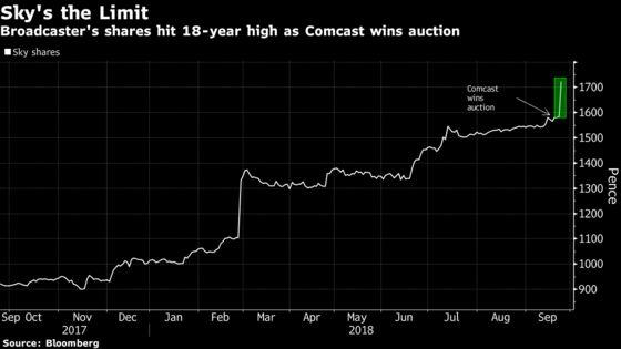 Hedge Funds Hit the Sky Jackpot as Comcast Lands Knockout Bid