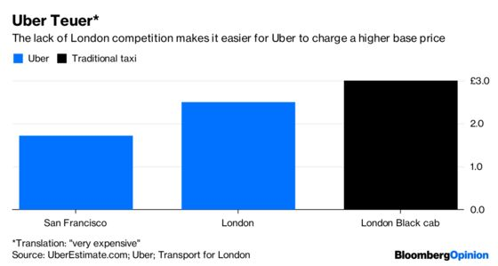Falling Uber Prices? In London? It Could Happen.