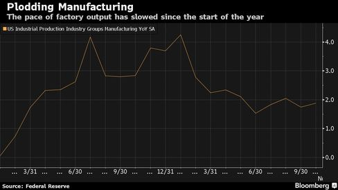 The pace of factory output has slowed since the start of the year