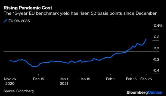 Treasury Pain Is Starting to Hurt Europe