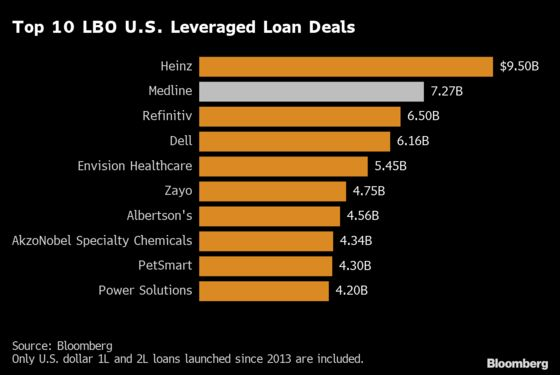 Medline's $7.27 Billion Loan Is Largest LBO Funding Since 2013