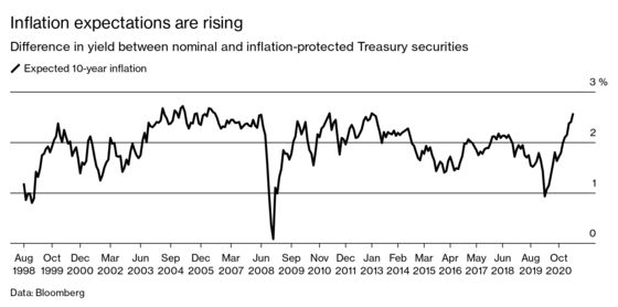 How to Make Sense of the Surprising Inflation Signals