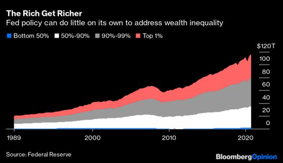 The Fed Is Powerful, Except in Fighting WealthInequality