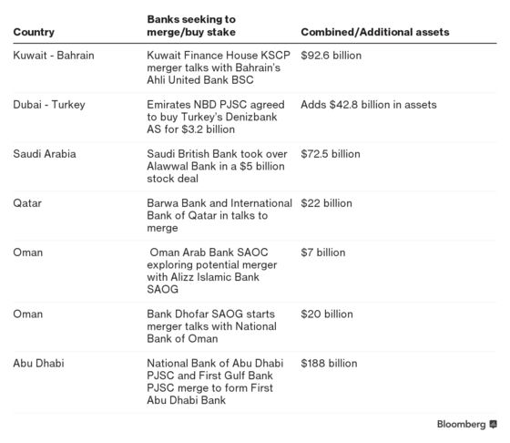 Why Gulf Banks Are Merging Like Never Before: QuickTake
