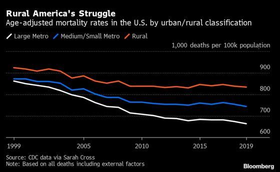 Rural-Urban Gap in U.S. Death Rates Tripled Even Before Pandemic
