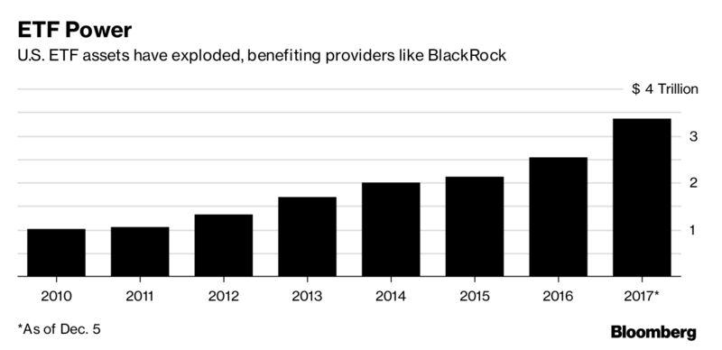 Goldman, BlackRock, and Blackstone: Will They Still Rule Wall Street