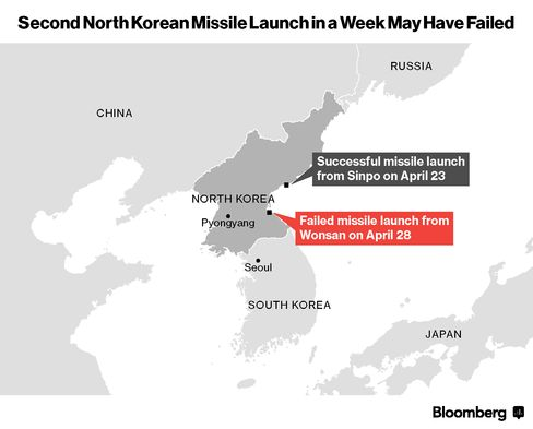 Second North Korean Missile Launch in a Week May Have Failed