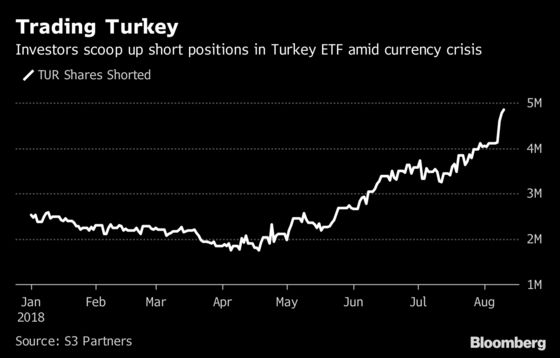 Turkey ETF Sees Cash Inflows Surge as Short Sellers Smell Blood