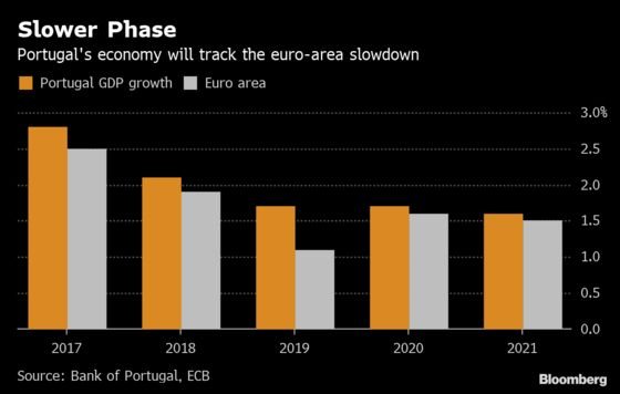 Portugal's Unemployment Rate Rises for the First Time Since 2016