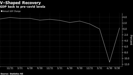 New Zealand Economy Surges Out of Recession In V-Shaped Recovery