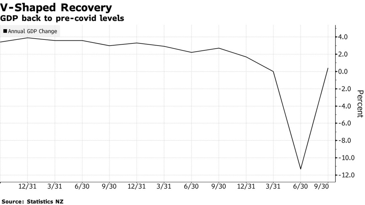 GDP back to pre-covid levels