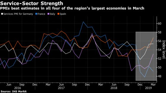 Euro Area Gets Some Good News to Offset Manufacturing Gloom