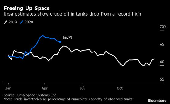 Oil Stockpiles Have Stopped Growing in World's Biggest Buyer
