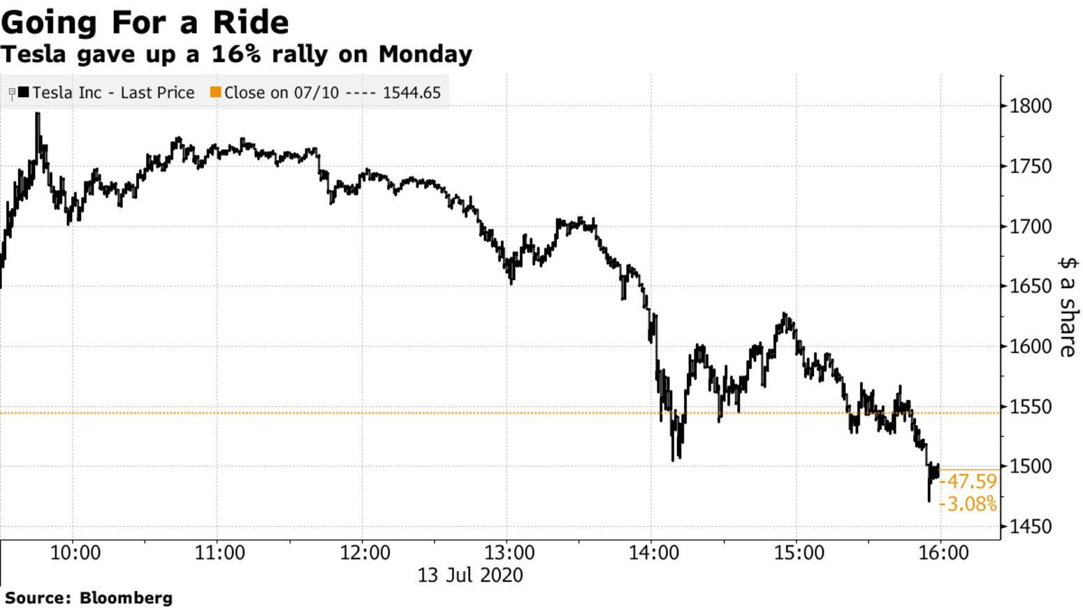 Tesla gave up a 16% rally on Monday