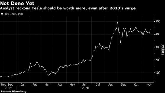 Tesla Hits Highest Since September After Morgan Stanley Says Buy