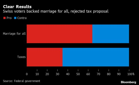 Switzerland Votes Convincingly to Legalize Same-Sex Marriage