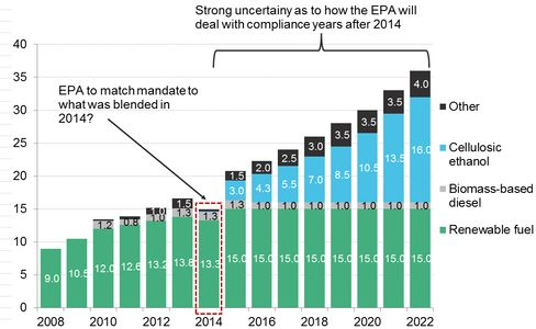 The EPA has to decide whether to comply with biofuel blending mandates