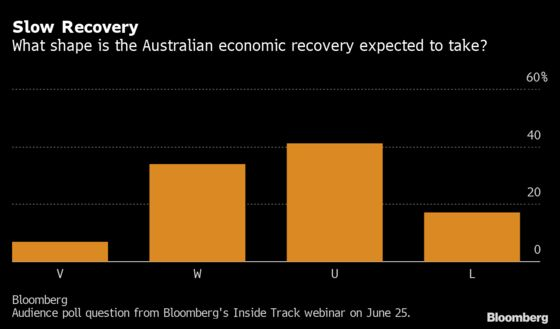 Debate Rages Over Shape of Australia'sEconomic Recovery