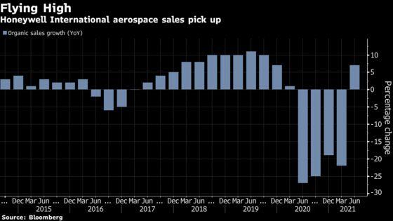 Honeywell Profit Tops Estimates on Aerospace, Energy Rebound