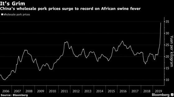 China Urges More Pork Output, Lambastes Swine Fever Cover-Up
