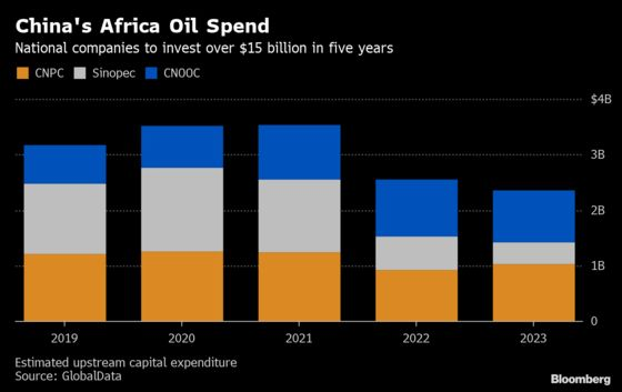 Africa Is the Top Spot for Chinese Oil Investment to 2023: Chart