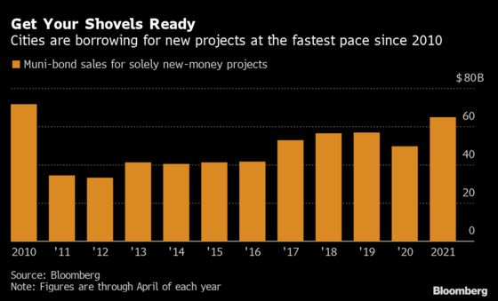 Muni Sales for New Projects Hit 10-Year High as Economy Revives