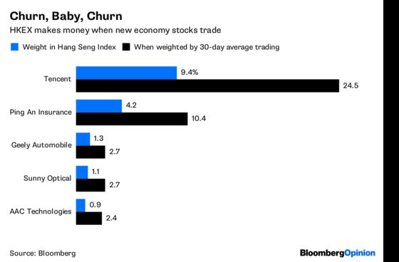Tencent Churn Has Hong Kong Investors Feeling Sickly