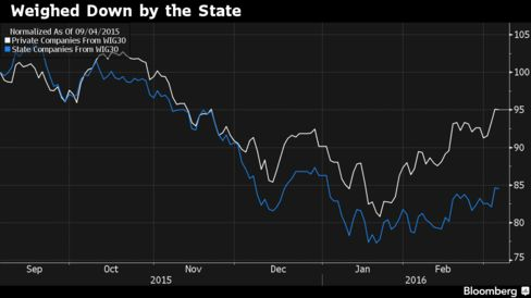 Bloomberg's market cap-weighted index of WIG30 state-run companies lags gauge of privately controlled peers.