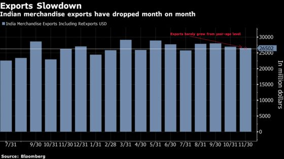 India's Economy Is Picking Up as It Moves Past Cash-Crunch Bump