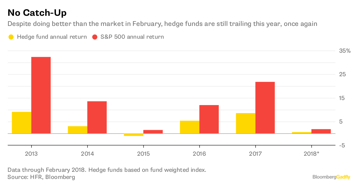 Bloomberg cryptocurrency hedge funds