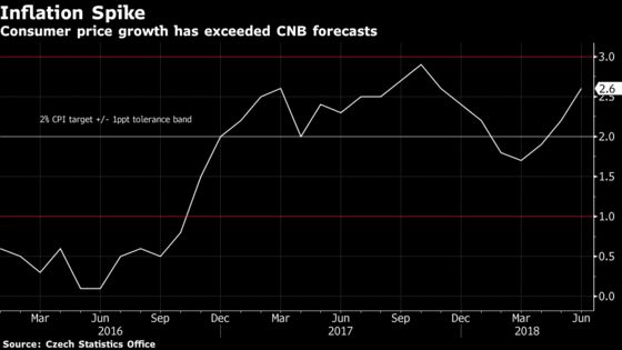 Czech Rate Setters Flag Another Hike After Back-to-Back Increase