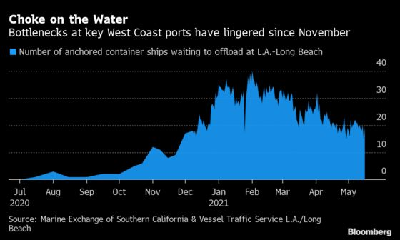 Ports on U.S. West Coast Race to Clear Ship Backlog by August