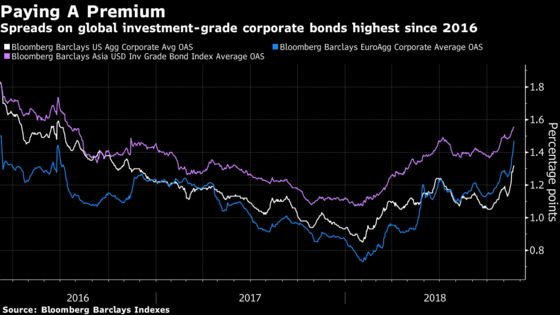 Equity Contagion Spreads to Credit, Deepening Worries on Growth