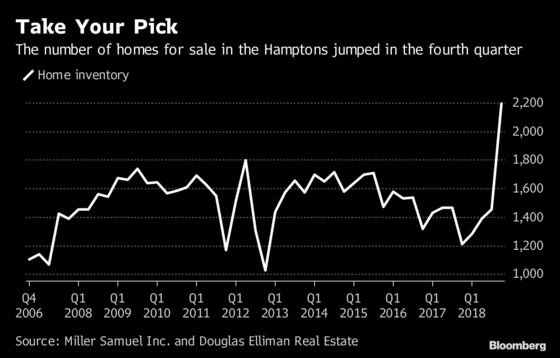 Hamptons Listings Surge 82% in a Year, Pushing Home Prices Lower