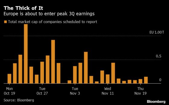 Here's What to Expect in Europe's Third-Quarter Earnings Season