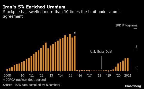 Iran Enriched Record Uranium Stockpile Amid Vienna Talks