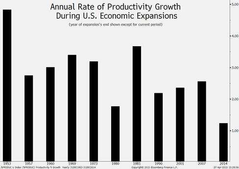 Productivity growth in U.S. expansions