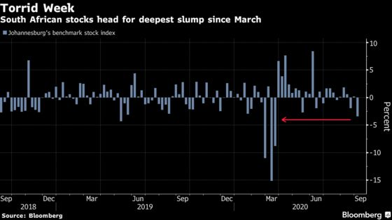 South African Stocks Post Worst Week Since March Amid Tech Rout
