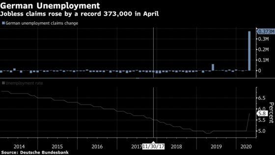 Euro Area's Record Slump Adds Urgency to Fiscal Aid Calls