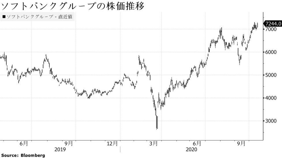 ソフトバンク の 今日 の 株価