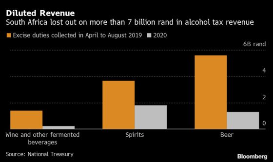 South Africa's Drinks Makers Move to Fend Off Third Booze Ban