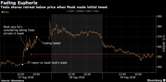 Tesla Falls, Wiping Out Tweet-Fueled Rally In Just Two Days
